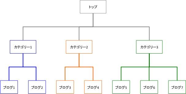 ディレクトリ構造のイメージ図