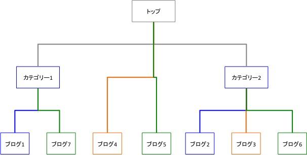 ディレクトリ構造のイメージ図(誤り)