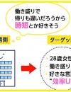 ペルソナの作り方【はじめてのコンテンツマーケティング実践編】