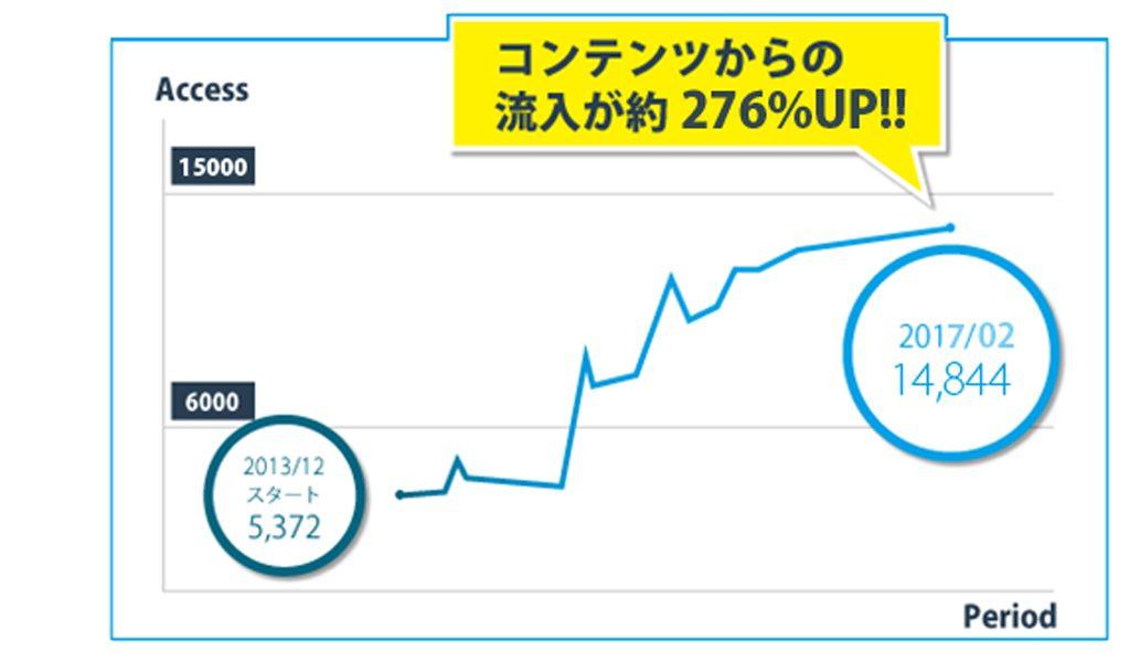 Fashin AT Men'sのコンテンツ流入グラフ