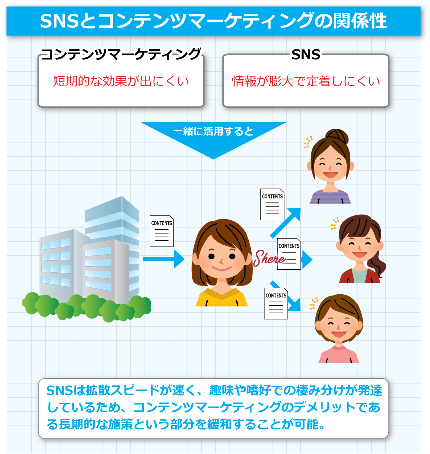 SNSとコンテンツマーケティングの関係性